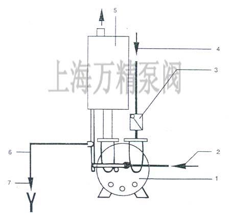 2bv真空泵由泵盖,泵体,圆盘,叶轮,机械密封,电动机等零部件组成.