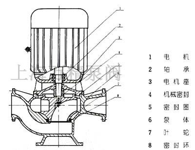 GW型管道式排污泵结构图