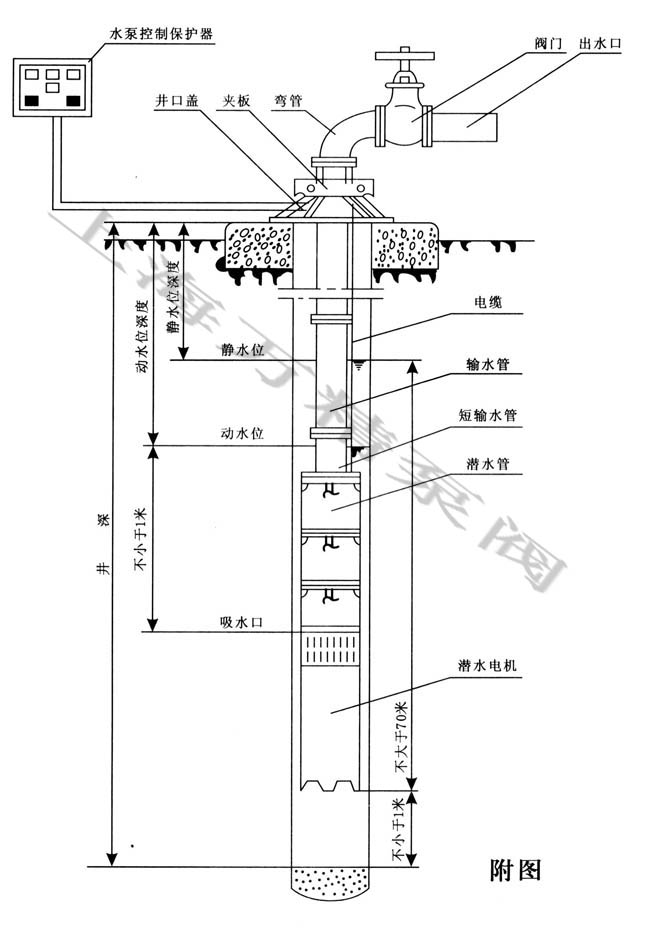 sp全不锈钢深井泵 潜水泵类产品:撕裂式排污泵,自动搅匀排污潜水泵,潜